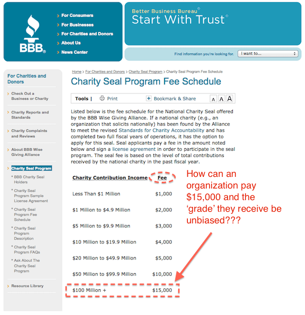 If you pay the BBB $15,000 are they really unbiased?